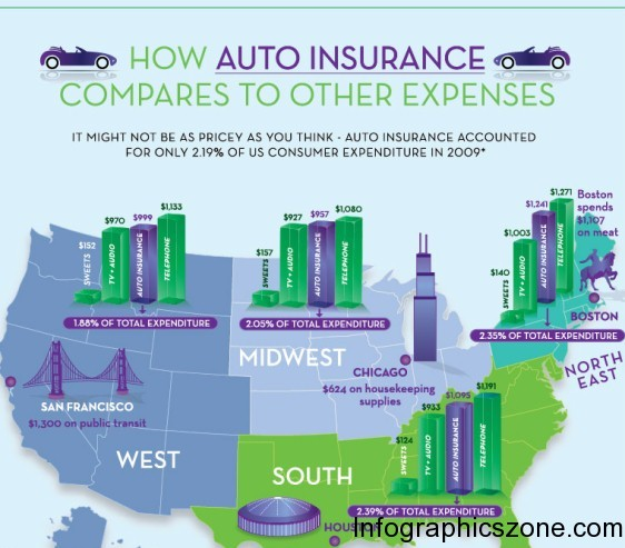 how auto insurance compares to other expenses 1