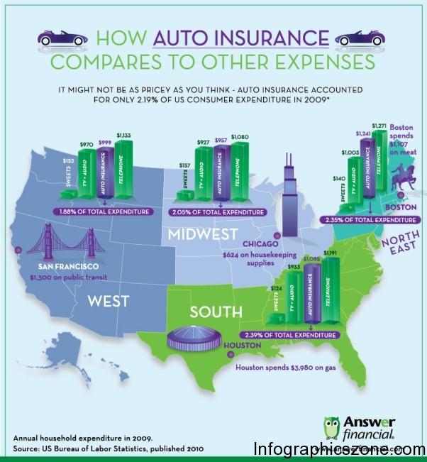 Top 10 Car Insurance Infographics |