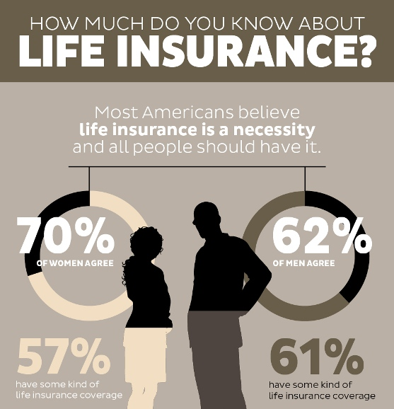 how much do you know about life insurance 1