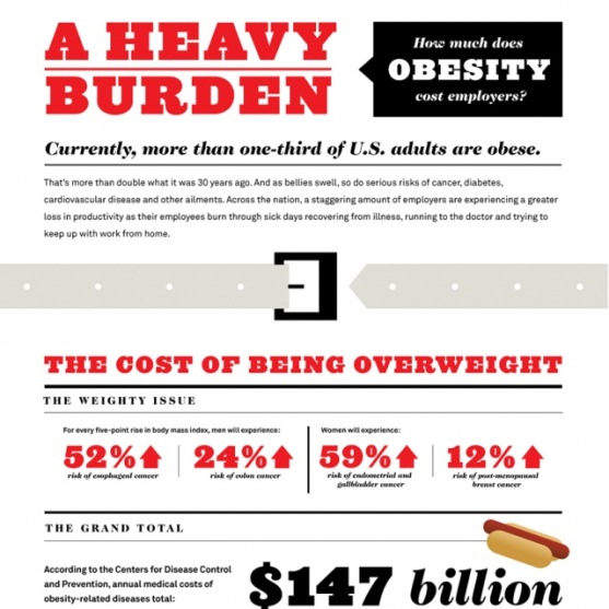 how much does obesity cost employers 1