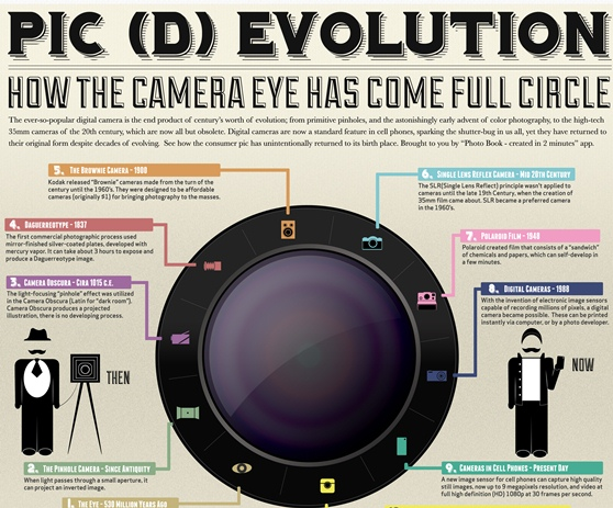 how the camera eye has come full circle 1