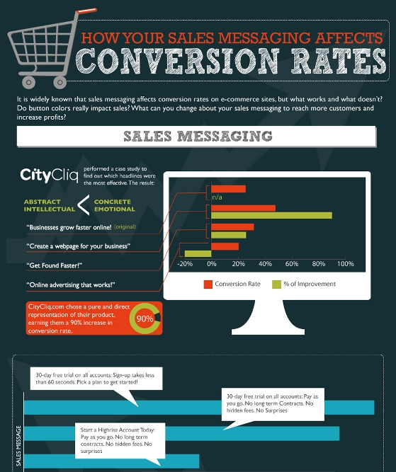 how your sales messaging affects conversion rates 1