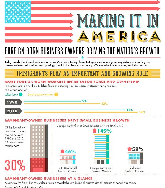 Immigrants Play an Important and Growing Role (Infographic)