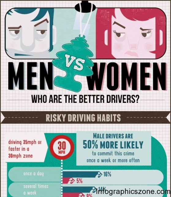 men vs women – who are the better drivers 1