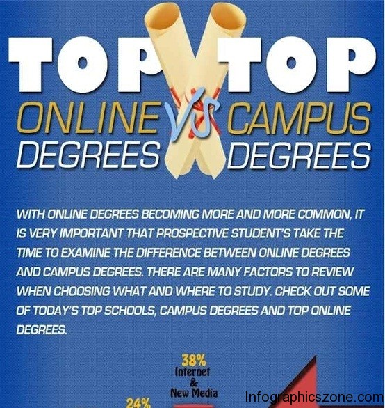 online degrees vs campus degrees 1