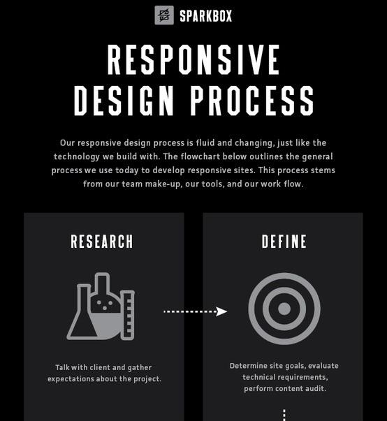 Responsive Design Process (Infographic)