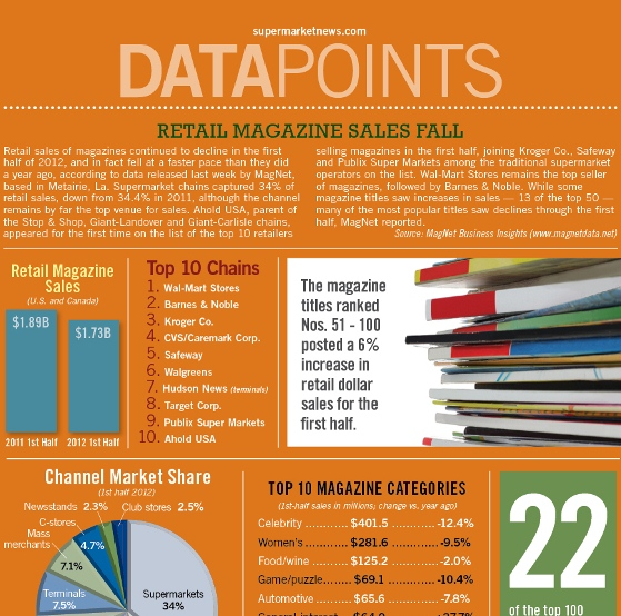 retail magazine sales fall 1