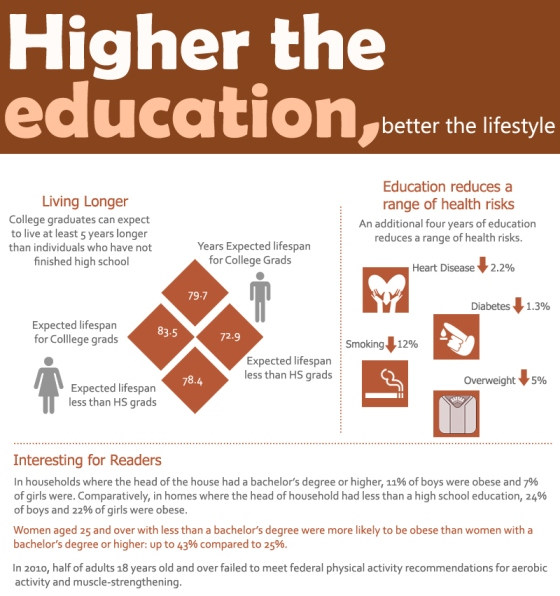 Study Higher, Earn Fatter and Live Longer (Infographic)