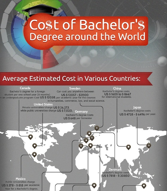 The Average Cost of a Bachelor's Degree Around the World (Infographic)