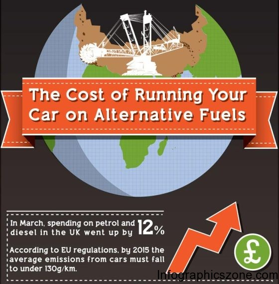 the cost of running your car on alternative fuels 1
