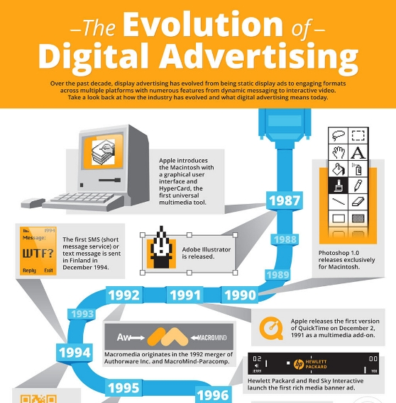The Evolution of Digital Advertising (Infographic)