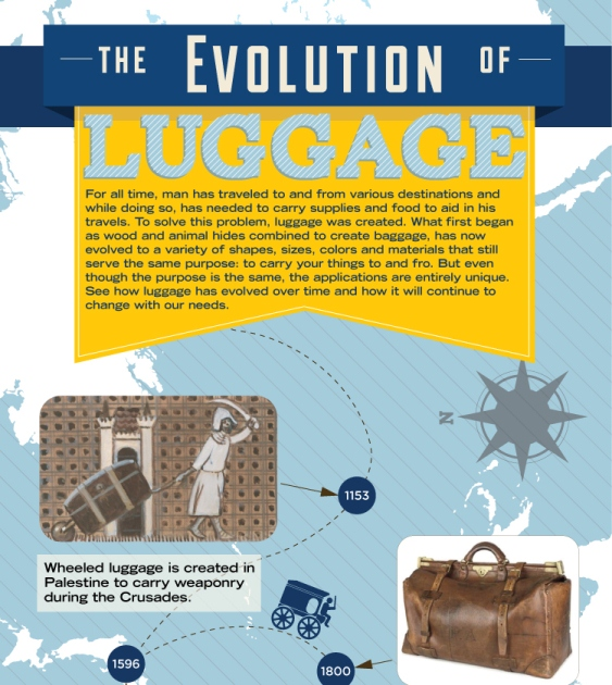 The Evolution of Luggage (Infographic)