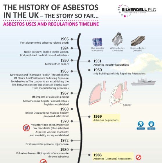 the history of asbestos in the UK  1