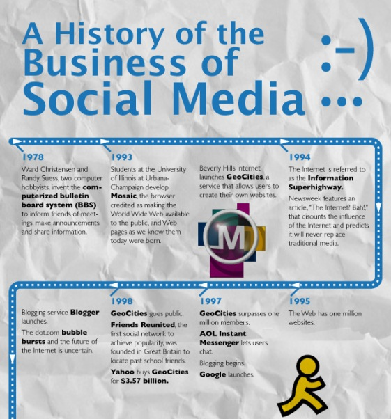 the history of business of social media 1