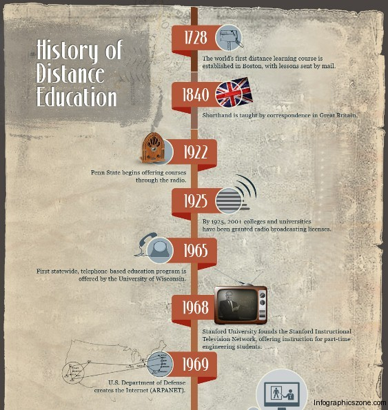 the history of distance learning 1