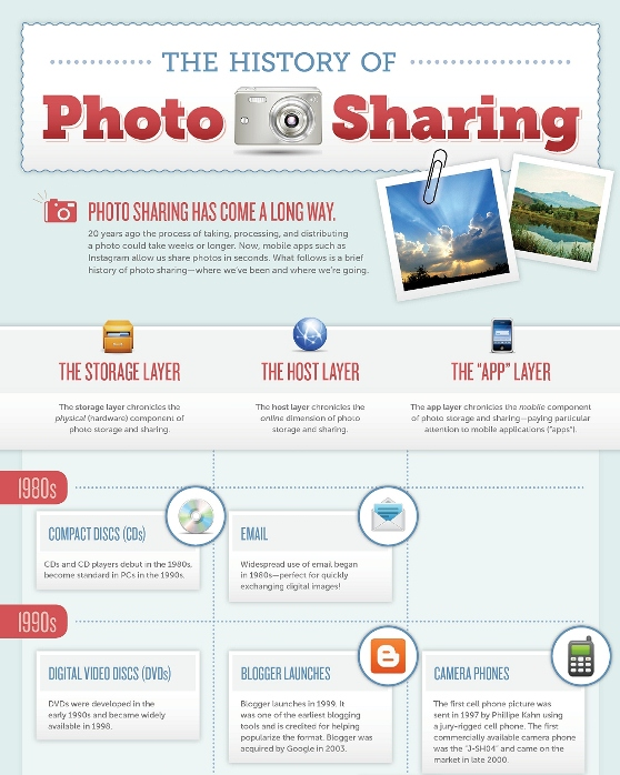 the history of photo sharing 1