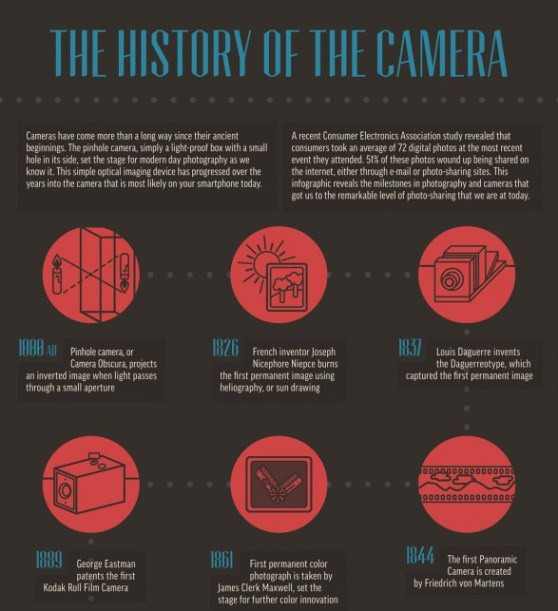the history of the camera 1