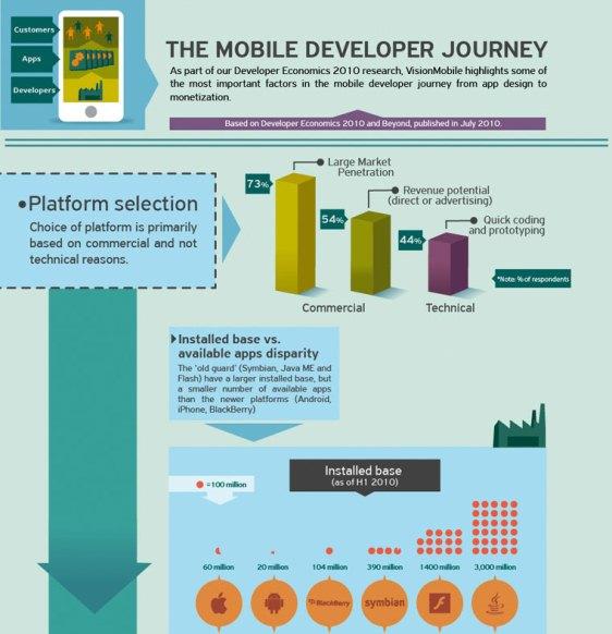 the mobile developer journey 1