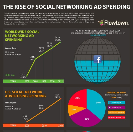 the rise of social networking ad spending 1