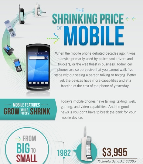 the shrinking price of mobile 1