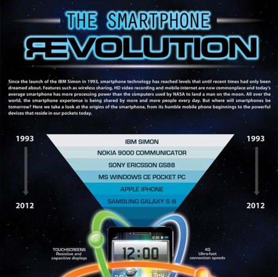 the smart phone revolution 1