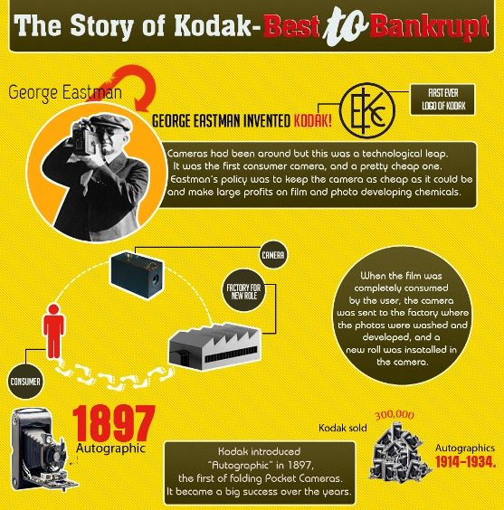 the story of kodak-best to bankrupt 1