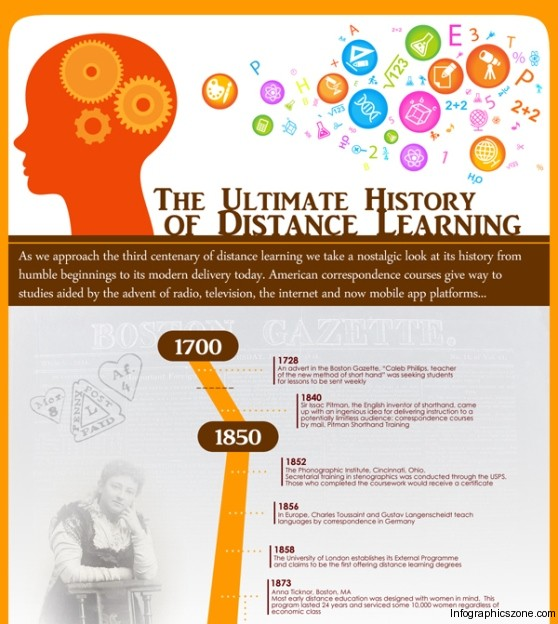 Top 5 Distance Learning Infographics