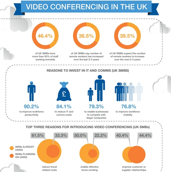Video Conferencing in the UK (Infographic)