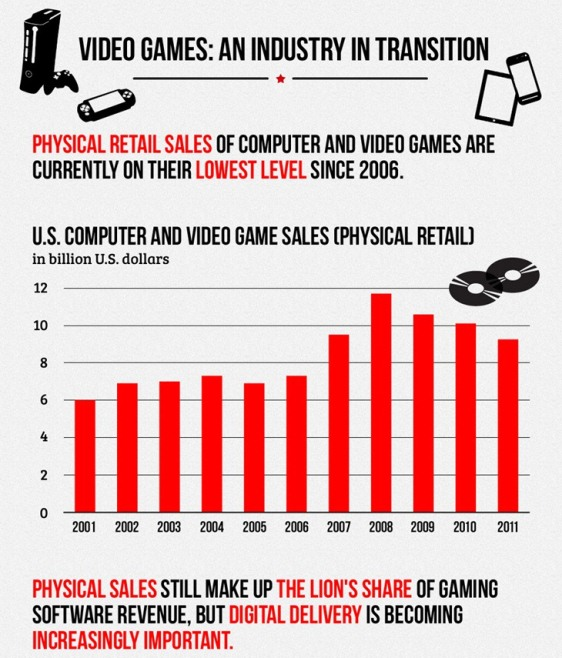 video games digital vs retail sales 1
