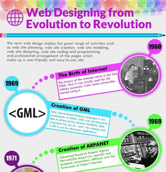 Web Designing from Evolution to Revolution (Infographic)