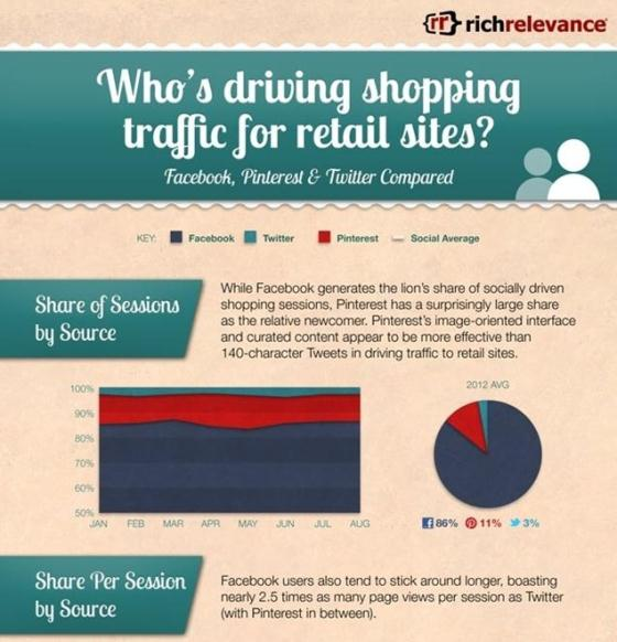 who's driving shopping traffic for retail sites 1
