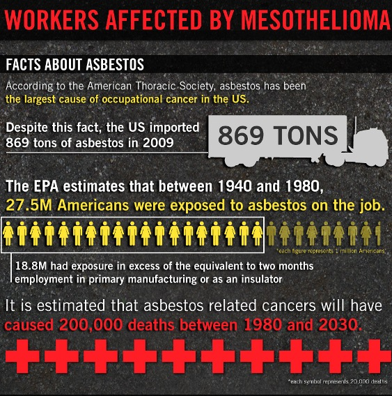 workers affected by mesothelioma 1