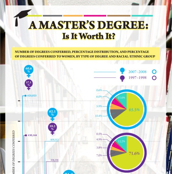 a master's degree is it worth it 1