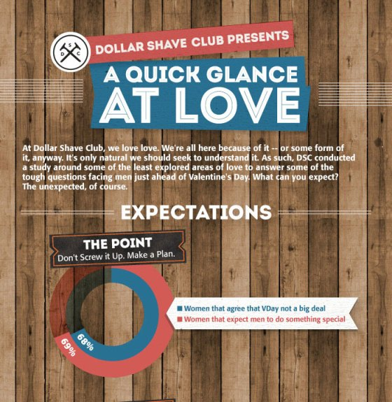 A Quick Glance at Love (Infographic)