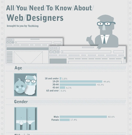 All You Need to Know About Web Designers (Infographic)