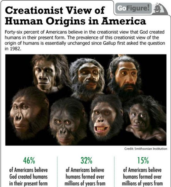 american's creationist views on human origins 1