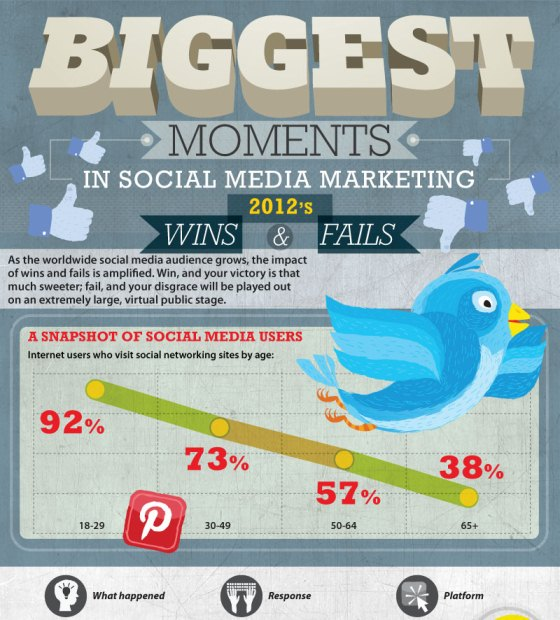 biggest moments in social media marketing 1