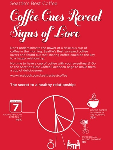 Coffee Cues Reveal Signs of Love (Infographic)