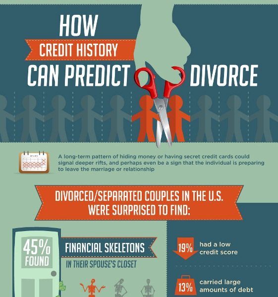 Credit History Can Predict Divorce (Infographic)