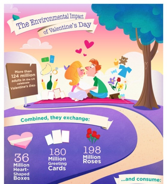 Environmental Impact of Valentine's Day (Infographic)