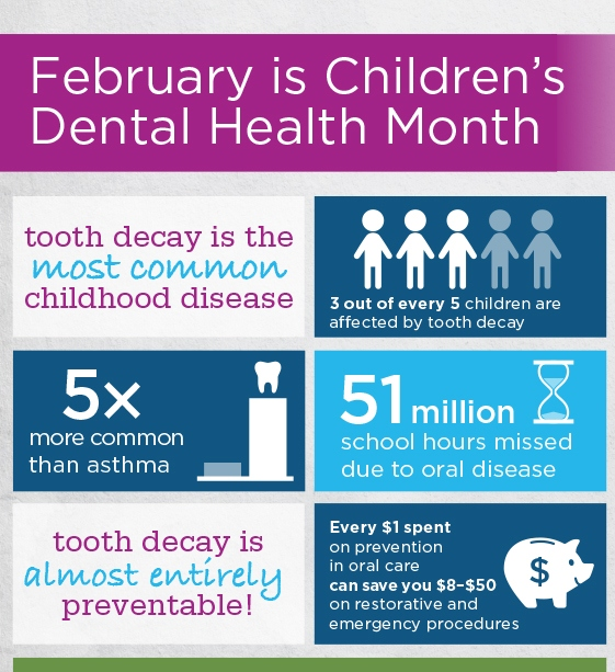 February is Children's Dental Health Month (Infographic)