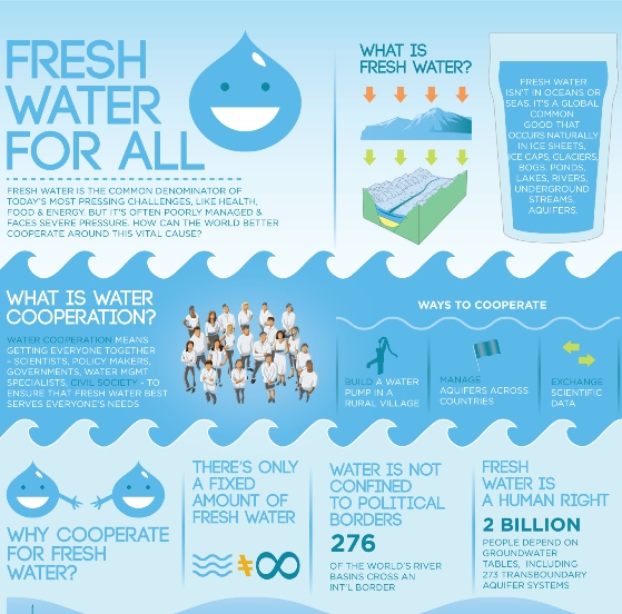 Fresh Water for All (Infographic)