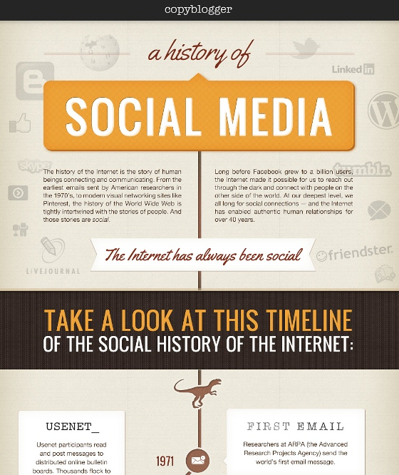 History of Social Media (Infographic)