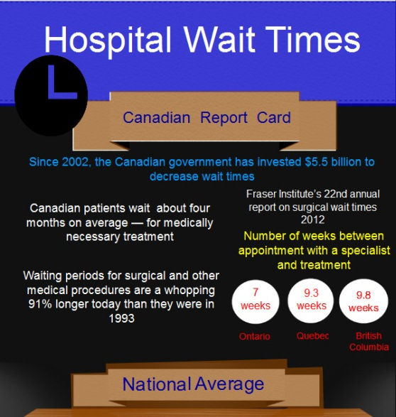 Hospital Wait Times in Canada (Infographic)