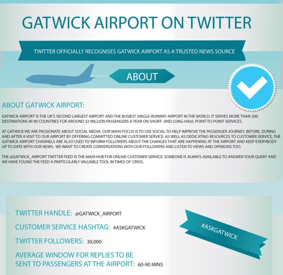 How Do Airports Use Twitter? (Infographic)