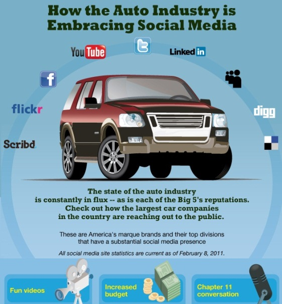 how the auto industry is embracing social media 1