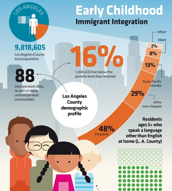 immigrant integration of childhood 1