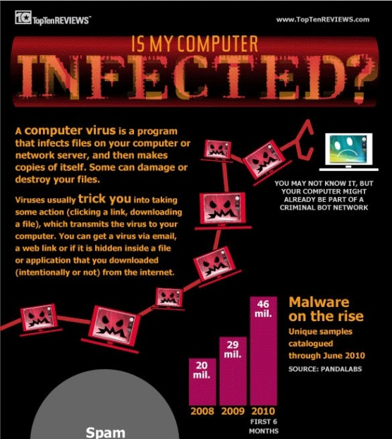 Is My Computer Infected? (Infographic)