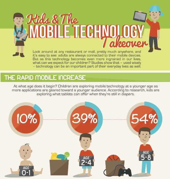 Kids and Mobile Technology Takeover (Infographic)