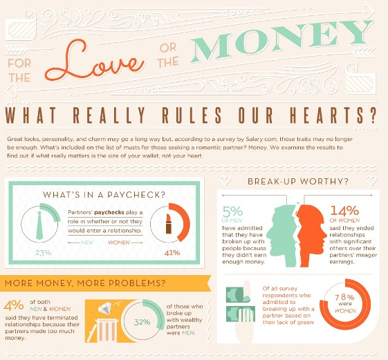 love or the money what really rules our hearts 1